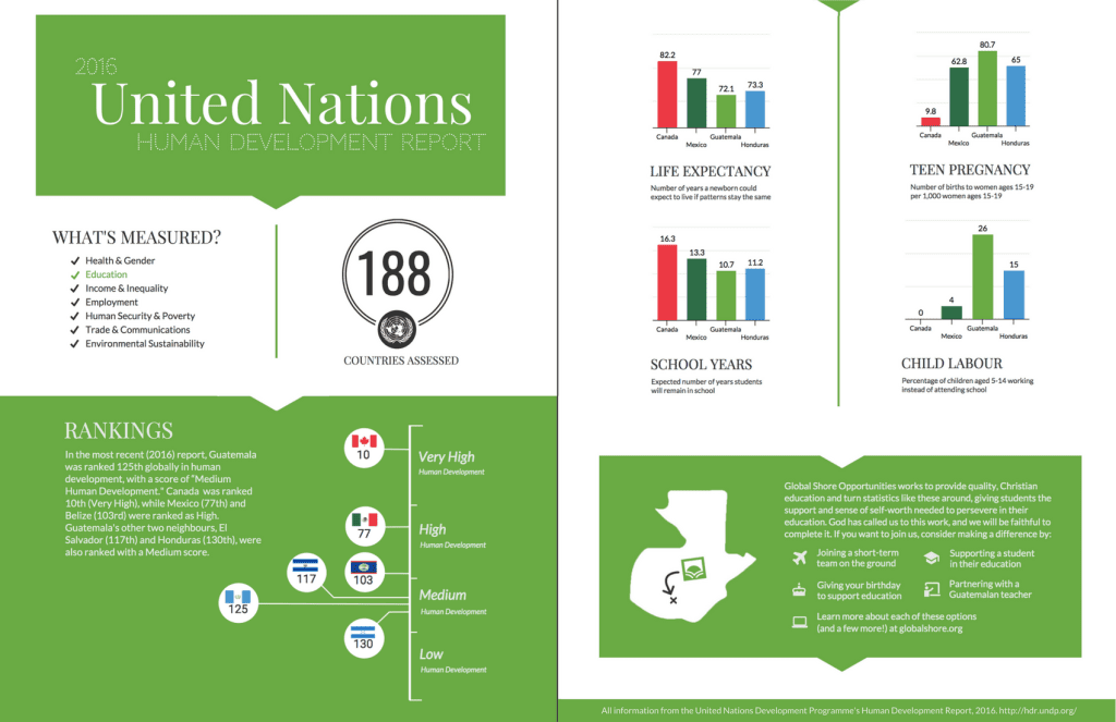 UN HDR GSO infographic